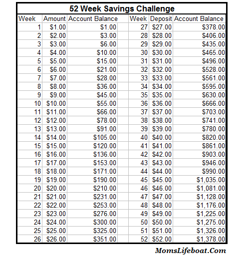 Get Started: 52 Week Savings Challenge - Weekly and Reverse Order ...