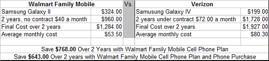 Note this is an estimate based on what I pay monthly. Your price, taxes etc. may reflect differently.