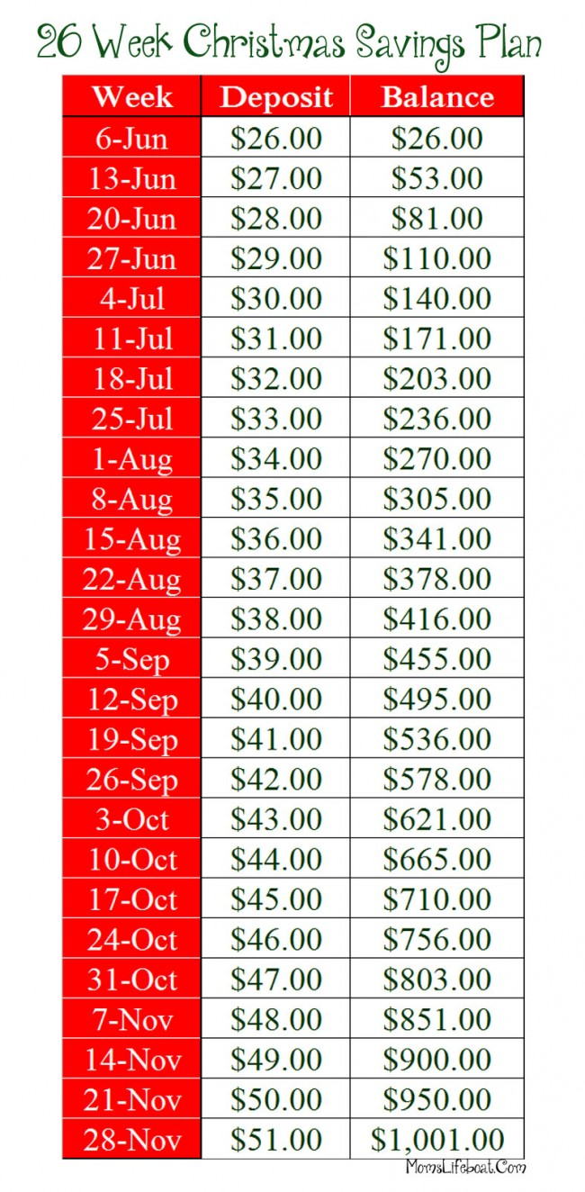 Christmas Savings Plan Chart